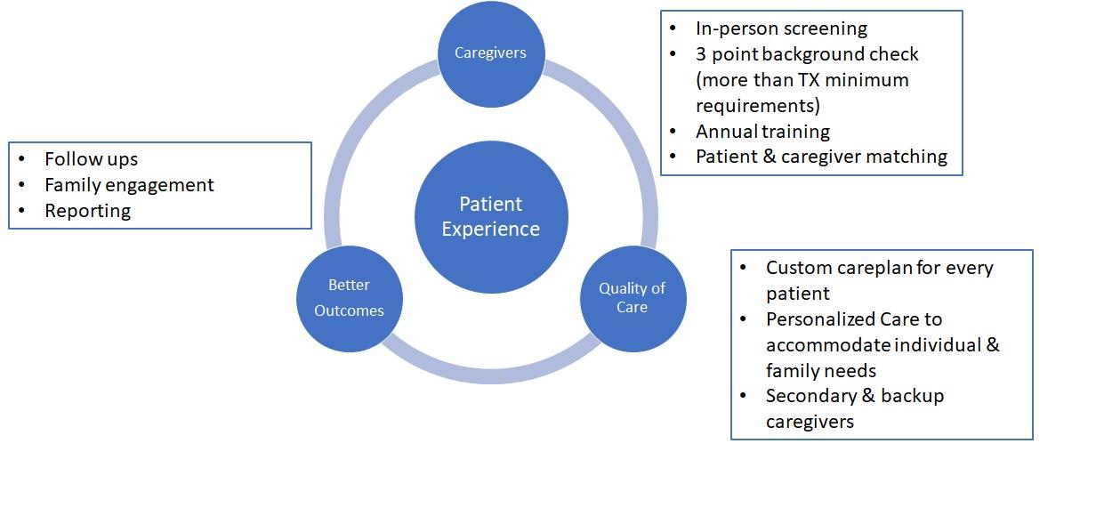 LFHC Patient Centric Model